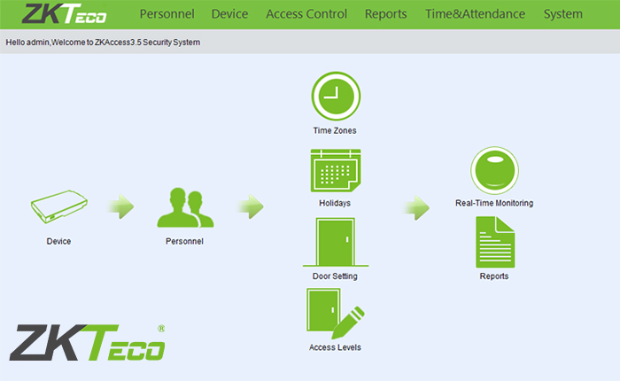 Zkaccess 3.5 Access Control Software